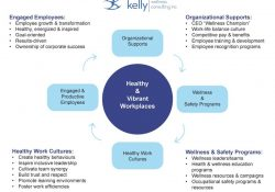 Creating Quality Wellness Programs Using the KWC Model of Healthy & Vibrant Workplaces