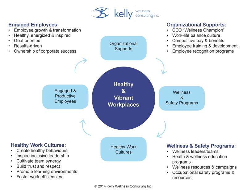 Creating Quality Wellness Programs Using the Workplace Wellness COE Model of Healthy & Vibrant Workplaces